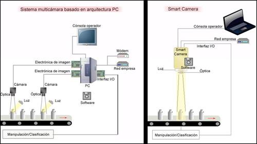 introduccion vision artificial procesos industriales automocion