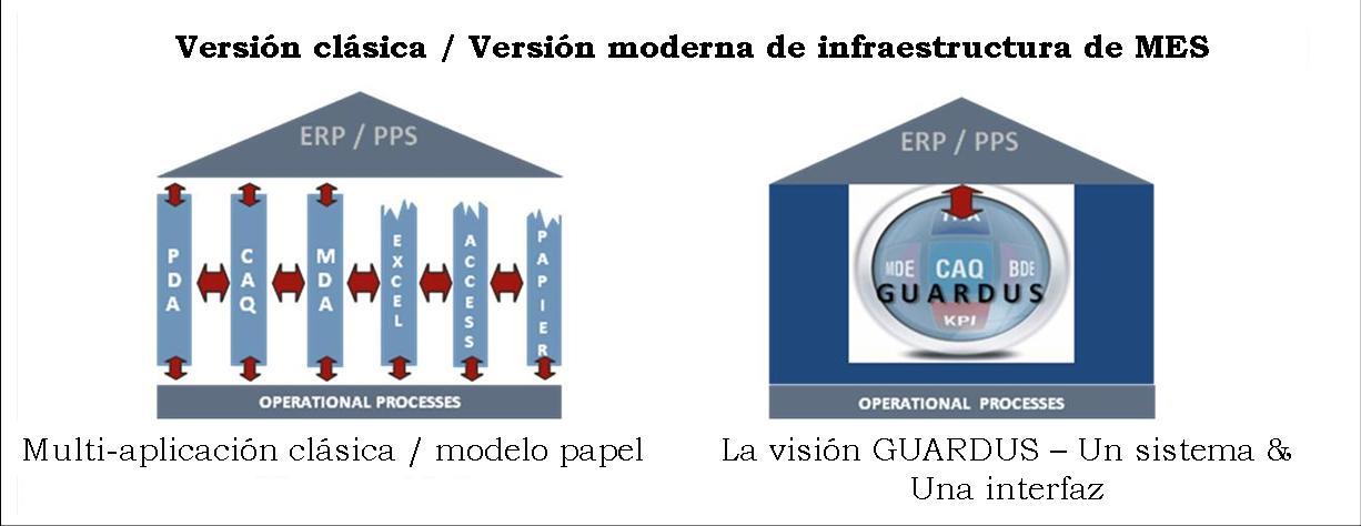 comparison standard system versus Guardus Mes system