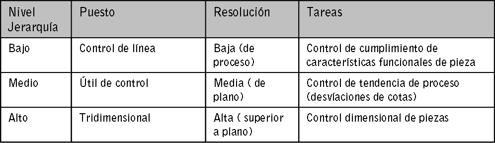 tabla nivel jerarquia herramientas