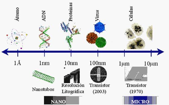 escala de ejemplos de micro y nanotecnología