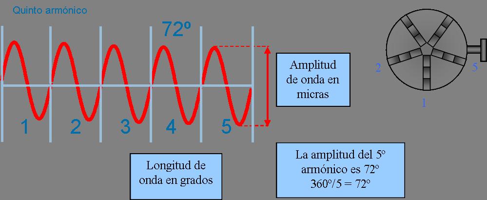 vista isometrica