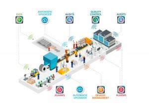 Industria 4.0 - Cómo funciona la fábrica inteligente - kapture.io