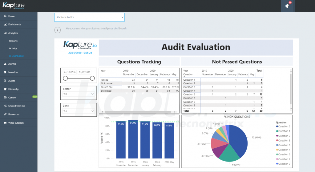 Dashboard Evaluación de Auditorias